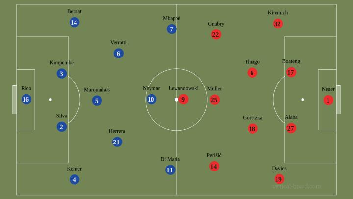 Paris Saint Germain Vs Bayern Munich A Tactical Preview Of The Champions League Final