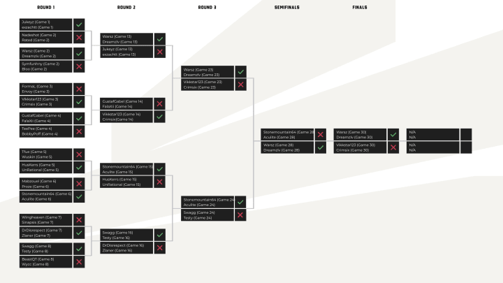 Vikkstar Warzone Tournament bracket: Week 3 results.
