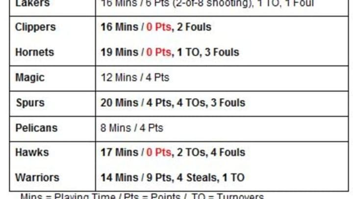 Corey Brewer Stats
