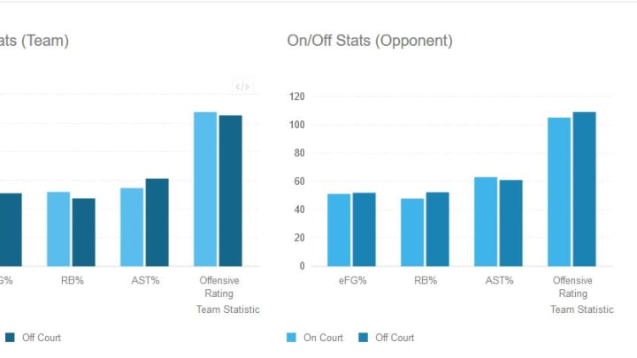 Capela On-Off court charts