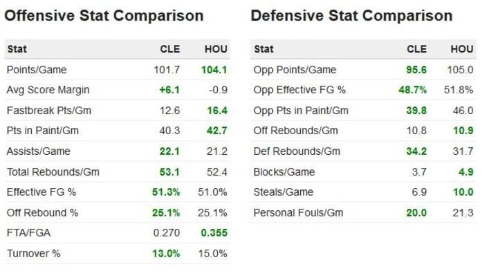 Cavs vs Rockets Stas comparison