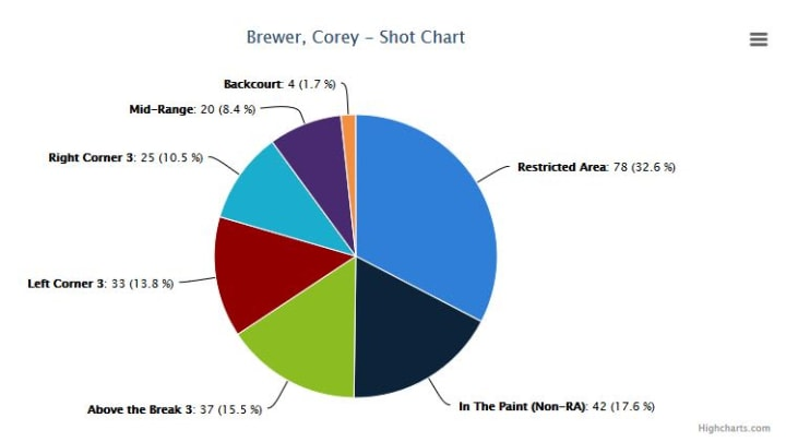 Corey Brewer Shot Chart 1