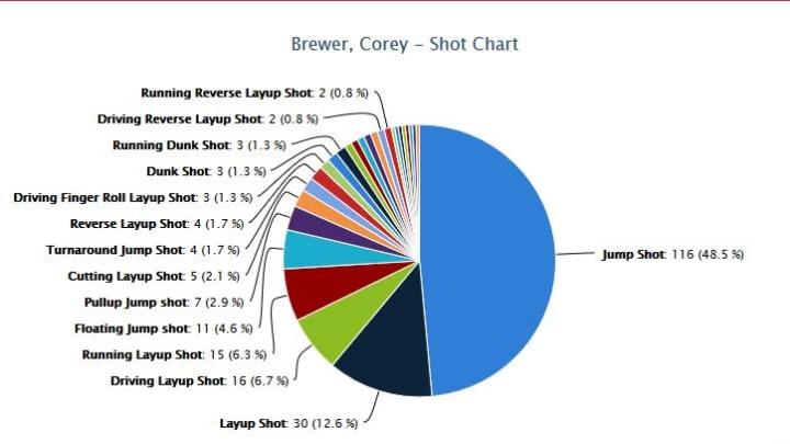 Corey Brewer Shot Chart 3