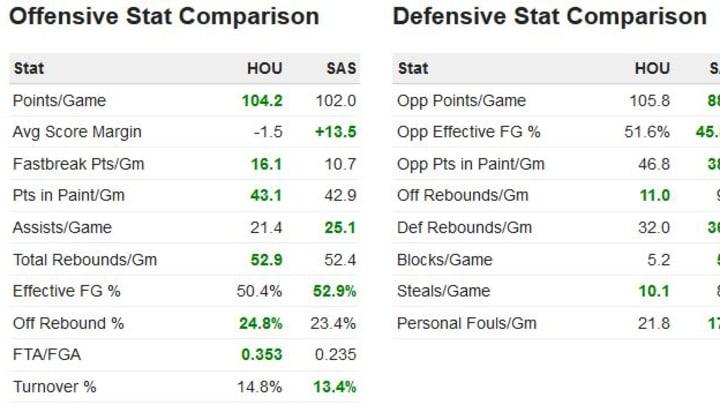 Houston vs Spurs Stat Comparison