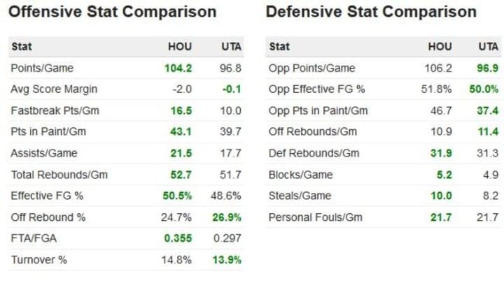 Jazz stats vs Rockets comparison