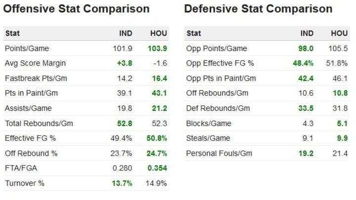 Pacers vs Rockets stat comparison