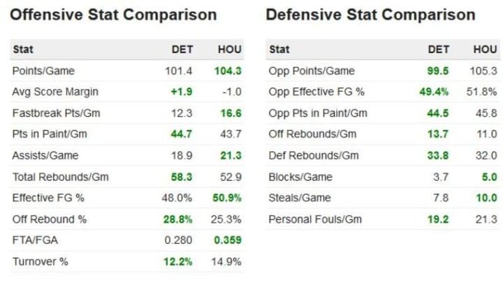 Pistons at Houston stats