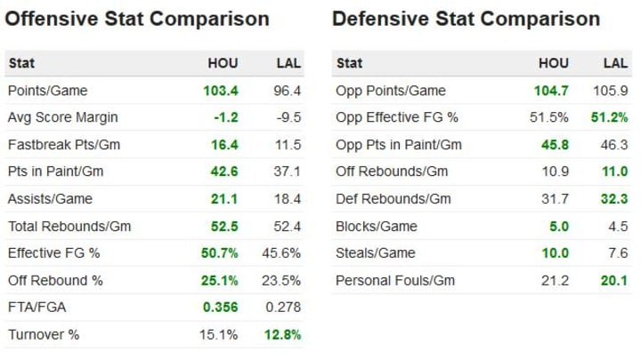 Rockets at Lakers Game 3 stat comps