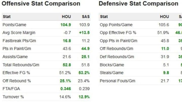 Rockets at San Antonio stats