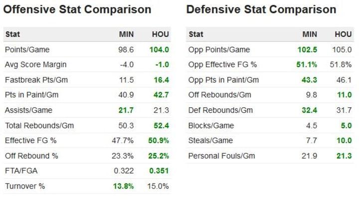 Wolves vs Rockets