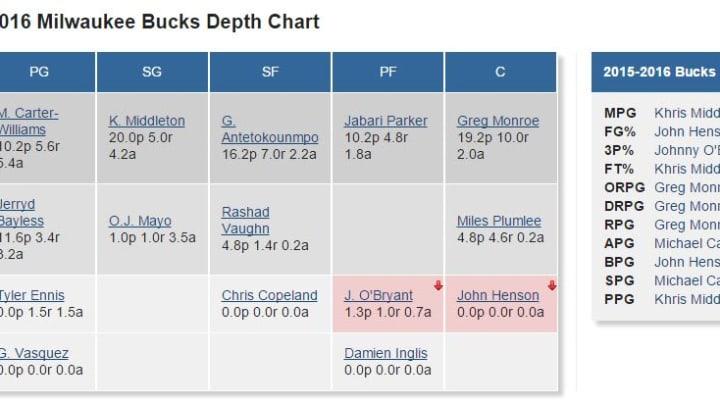 Bucks Depth