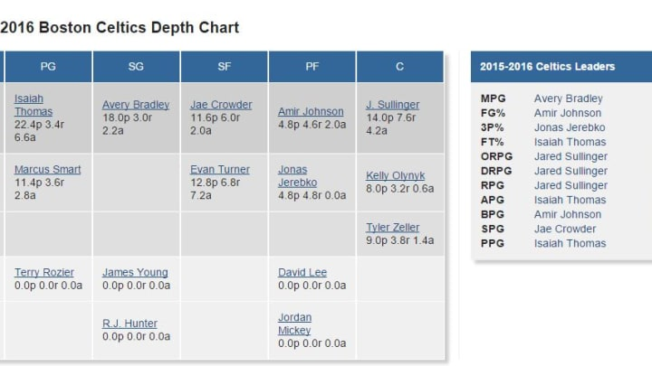 Celtics Depth Chart