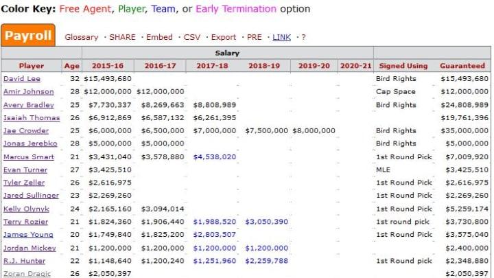 Celtics Salary