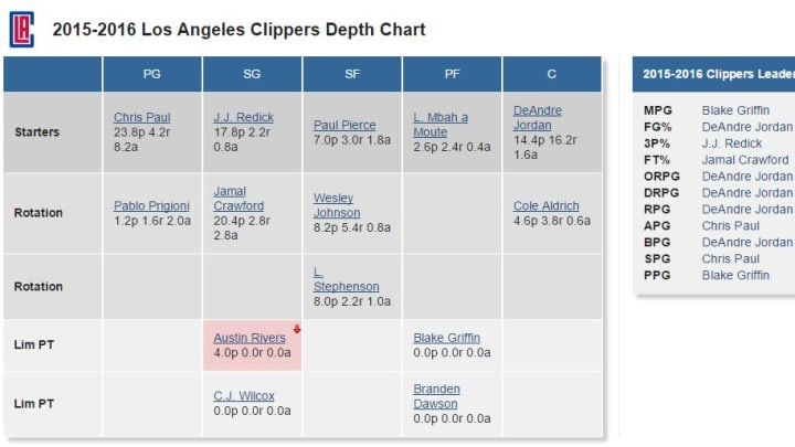 Clippers Depth