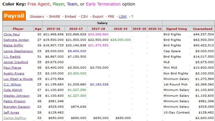 Clippers Salary