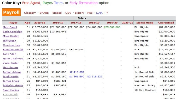 Grizzlies Salary