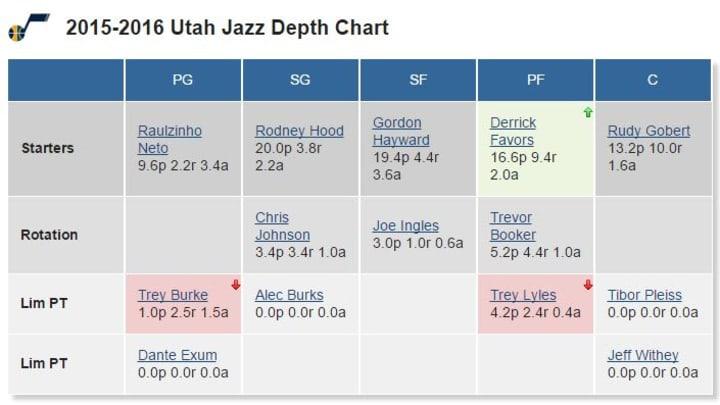 Jazz Depth