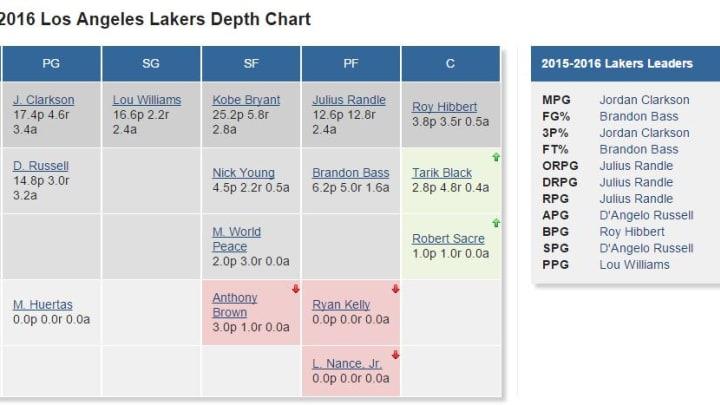 Lakers Depth