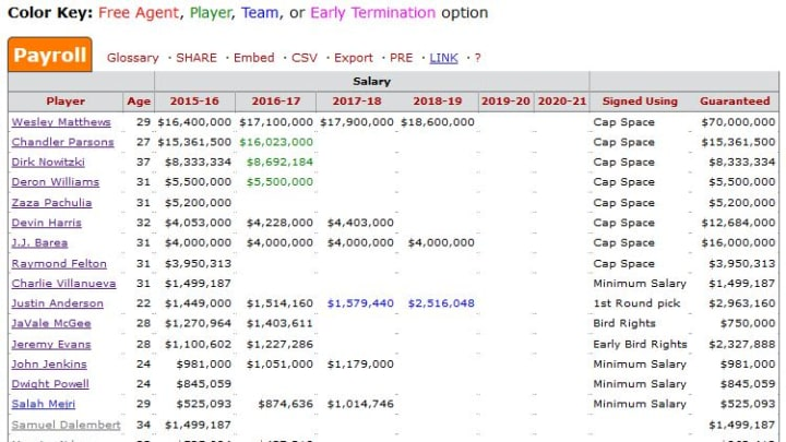Mavericks Salary