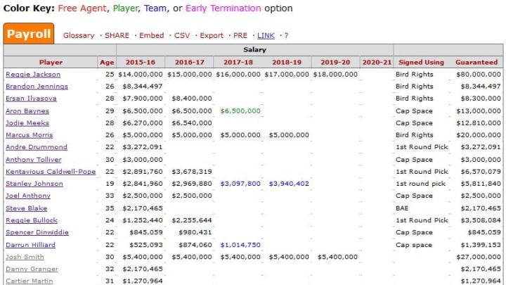 Pistons Salary