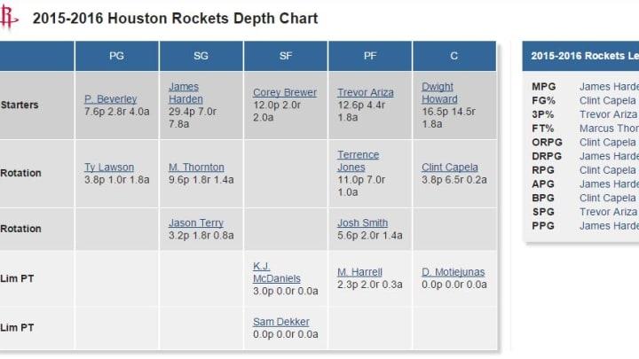 Rockets Depth