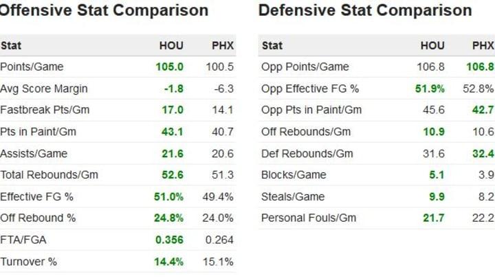 Rockets vs. Suns