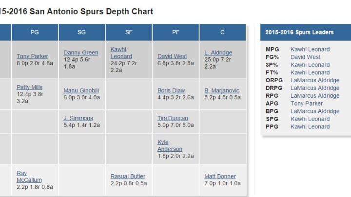 Spurs Depth