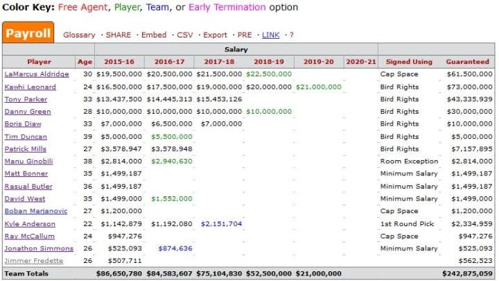 Spurs Salary