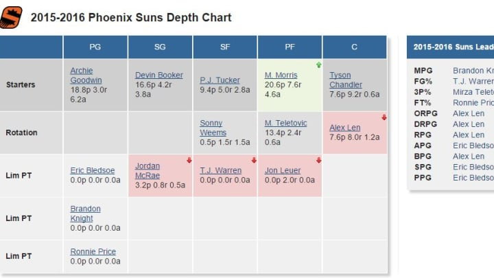 Suns Depth