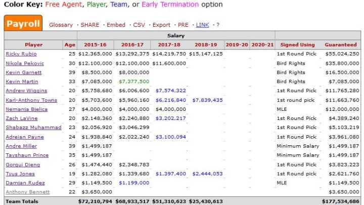 T-Wolves Salary