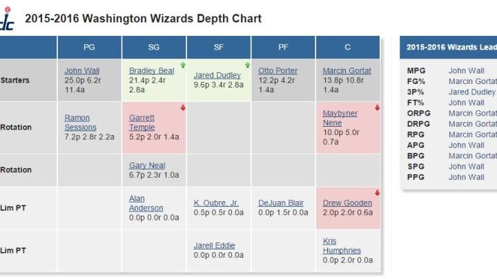 Wizards Depth