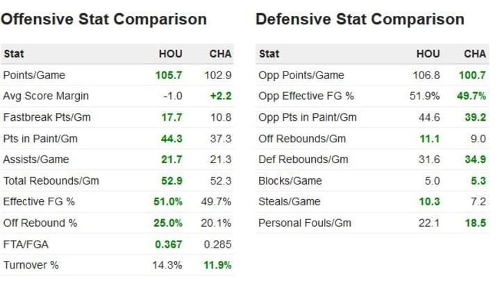 Rockets vs Hornets