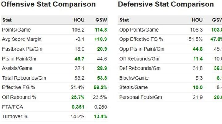 GSW vs Hou G2 Stats