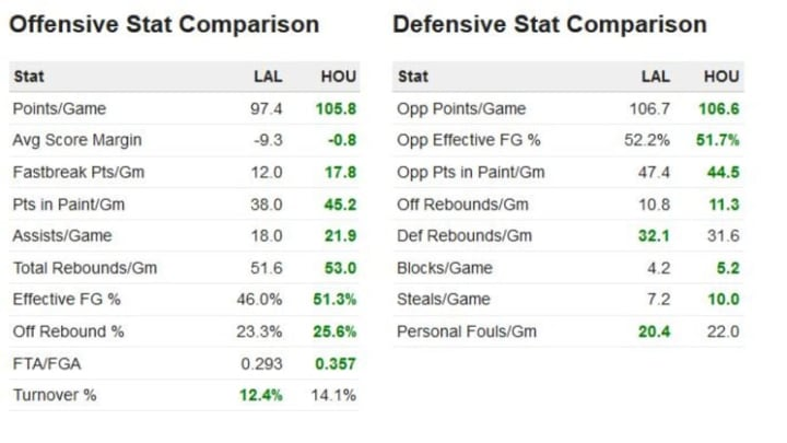 Lakers vs Rockets 2