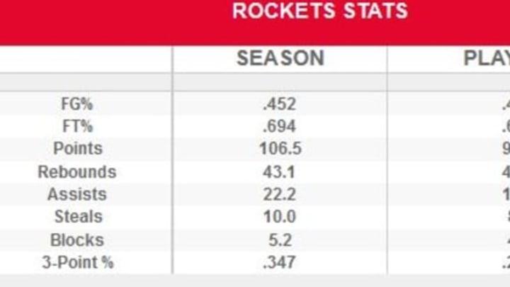 Rockets G5 stats
