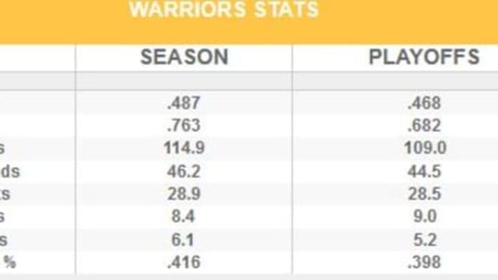 Warriors G5 stats
