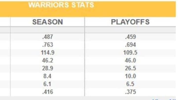 Warriors PO stats