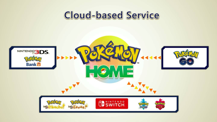 A graphic from the Pokémon Home reveal conference