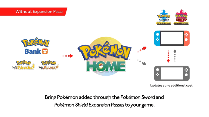 Pokémon Home is set to arrive in February 2020
