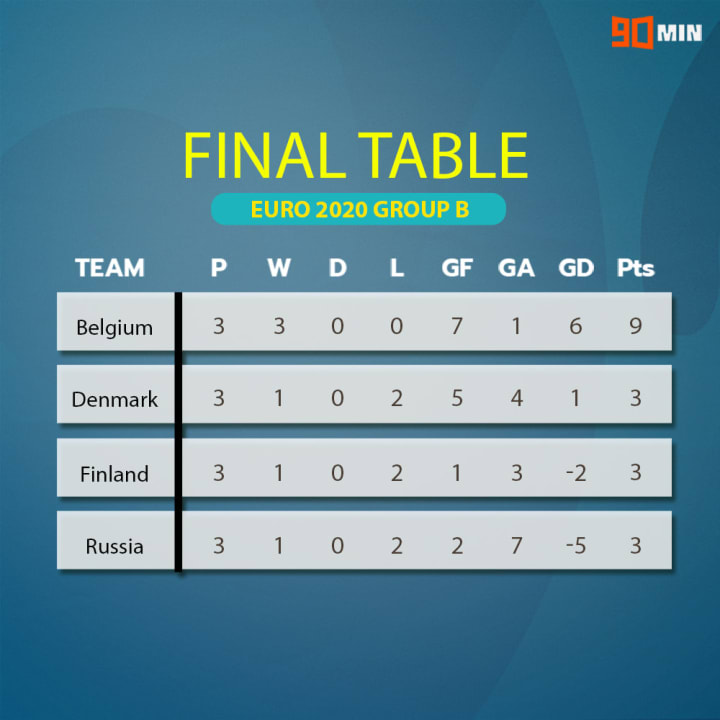 Euro 2020 Group B table