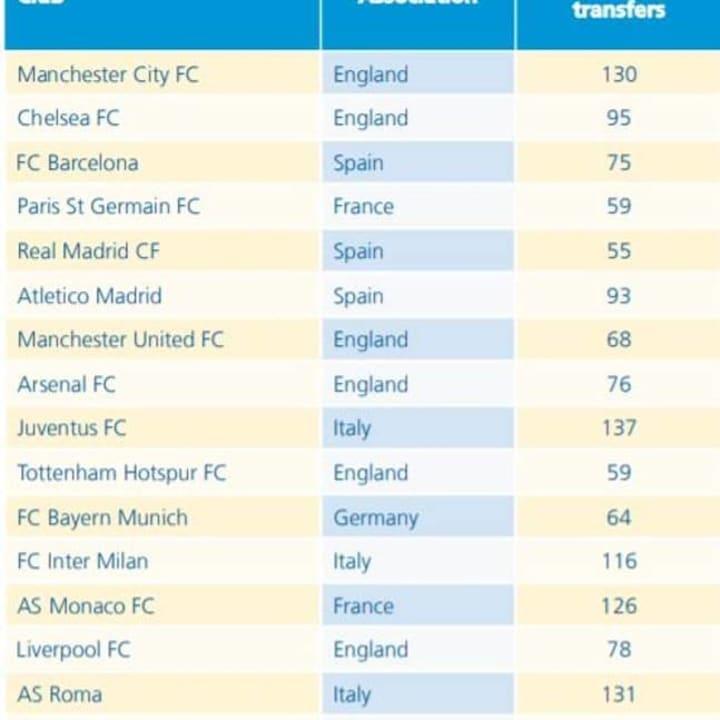 FIFA, transfer fees