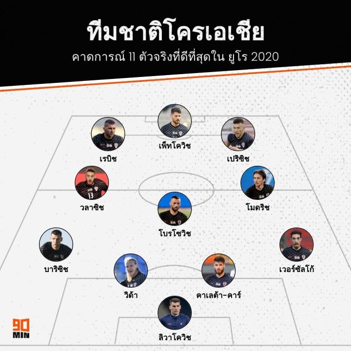 Croatia EURO 2020 XI Prediction, ทีมชาติโครเอเชีย ยูโร 2020