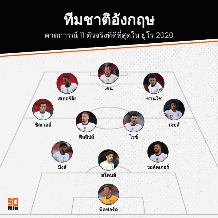 England EURO 2020 XI Prediction, ทีมชาติอังกฤษ ยูโร 2020