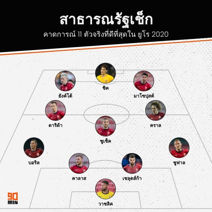 Czech EURO 2020 XI Prediction, ทีมชาติสาธารณรัฐเช็ก ยูโร 2020