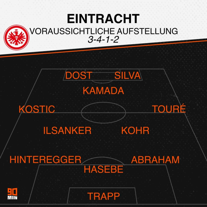 This is how Eintracht could start against RB Leipzig