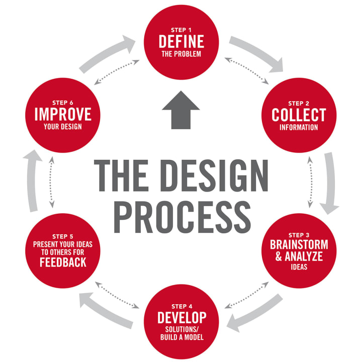 Design is a circular process, the design review is one of the things that makes it go round and round