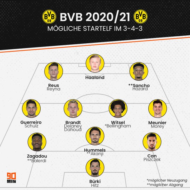 Die mögliche BVB-Startelf 20/21 - mit den jeweiligen Back-ups