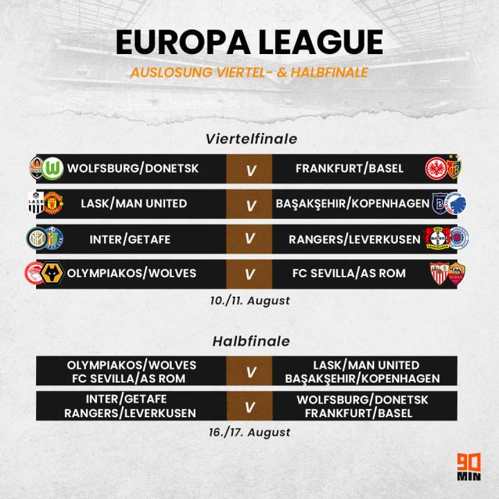 Die Europa-League-Auslosung im Überblick
