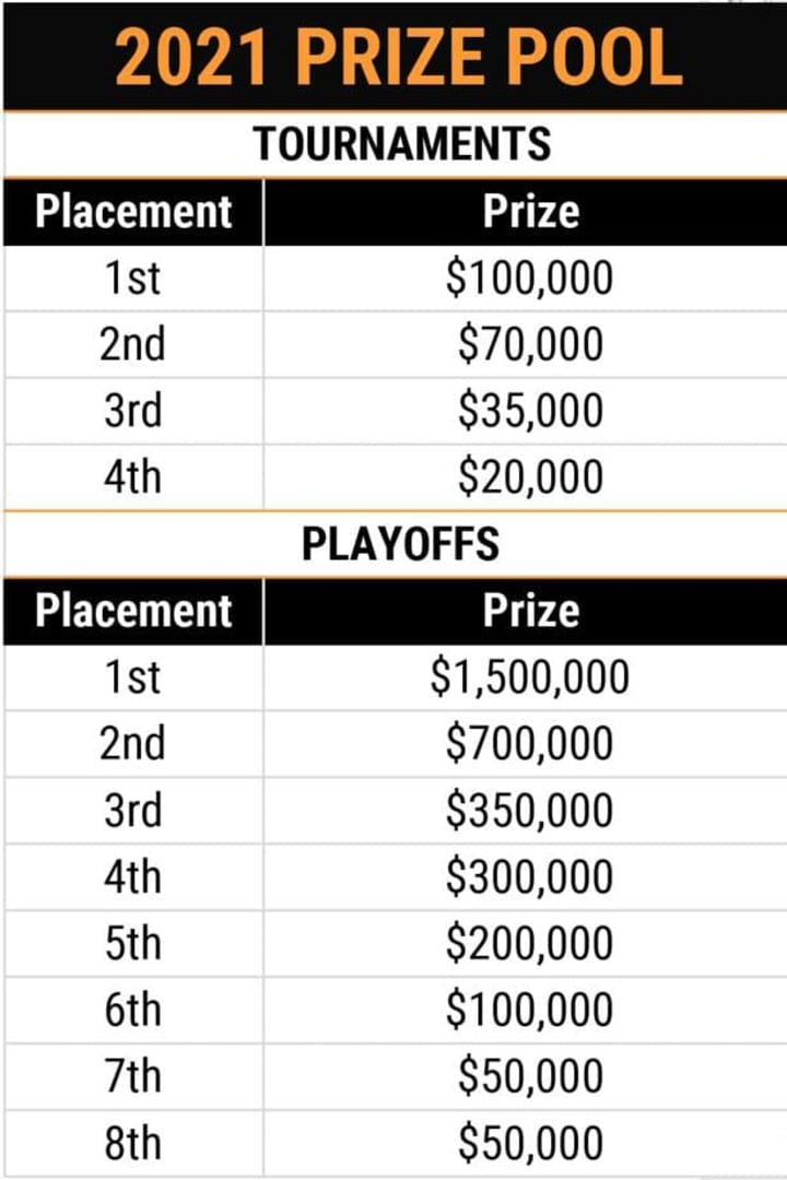 Overwatch League 2021 Playoffs prize pool