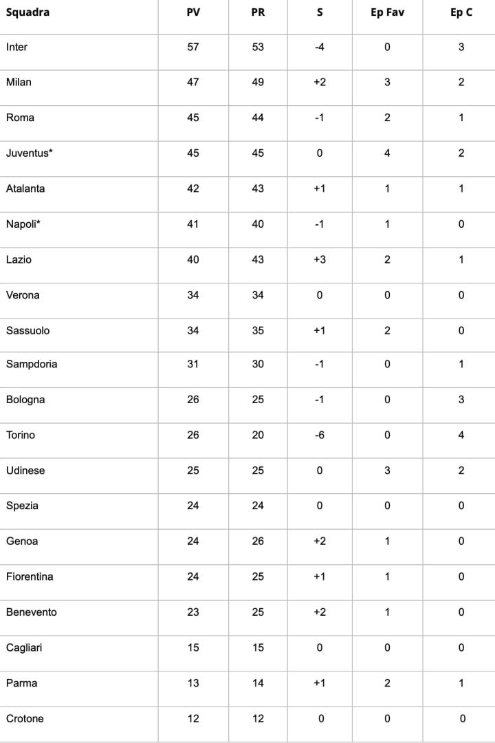 Classifica senza errori arbitrali dopo la 23ª giornata di Serie A